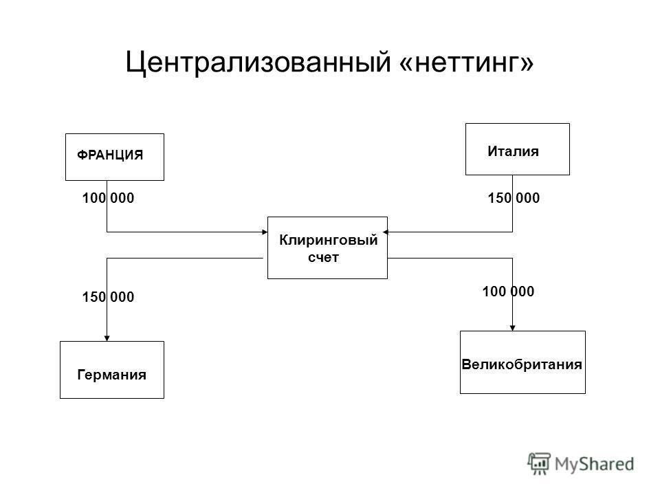 Централизованный «неттинг» Клиринговый счет ФРАНЦИЯ Италия Германия Великобритания 100 000150 000 100 000 150 000