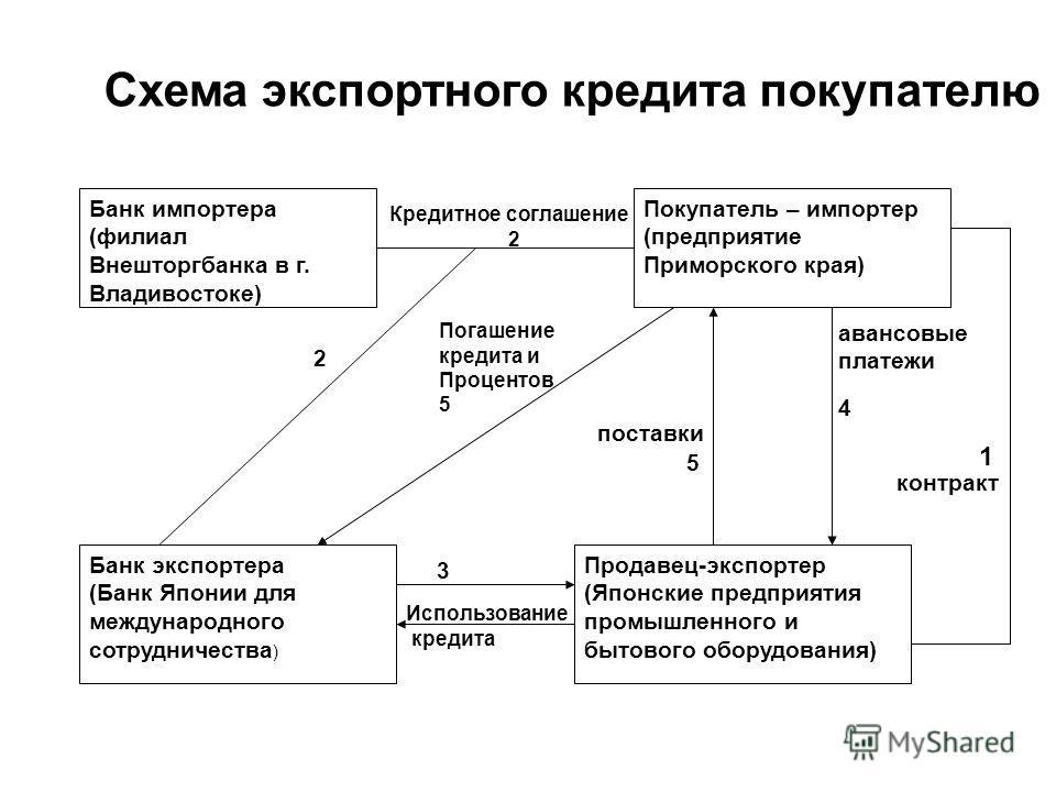 Схема экспортного кредита