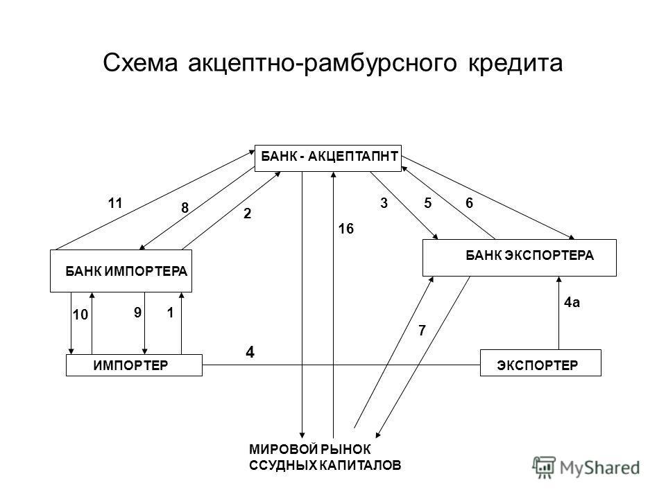 Схема акцептно-рамбурсного кредита БАНК - АКЦЕПТАПНТ БАНК ИМПОРТЕРА ИМПОРТЕР БАНК ЭКСПОРТЕРА ЭКСПОРТЕР МИРОВОЙ РЫНОК ССУДНЫХ КАПИТАЛОВ 11 8 2 10 91 16 356 4а 4 7