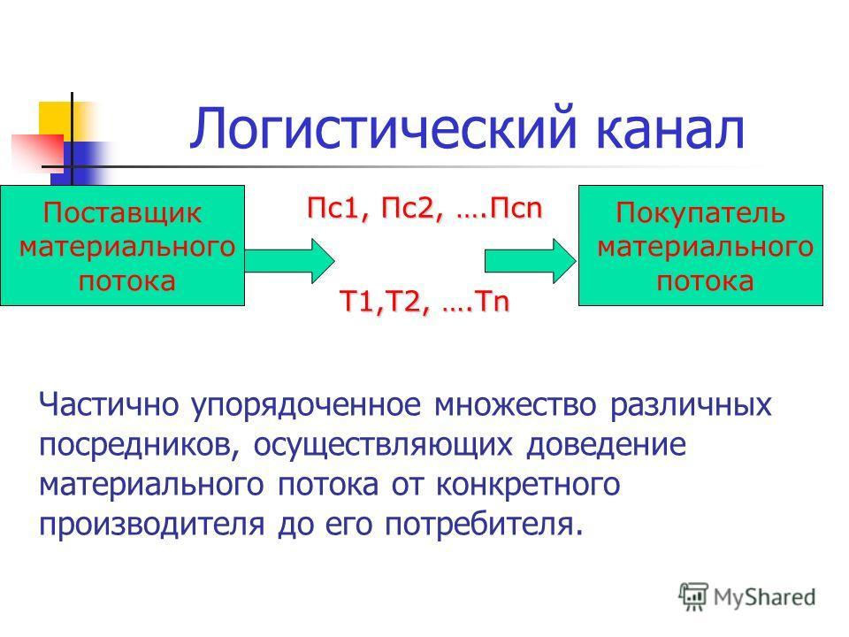 Частично упорядоченное множество различных посредников, осуществляющих доведение материального потока от конкретного производителя до его потребителя. Поставщик материального потока Покупатель материального потока Т1,Т2, ….Тn Пс1, Пс2, ….Псn Логистич