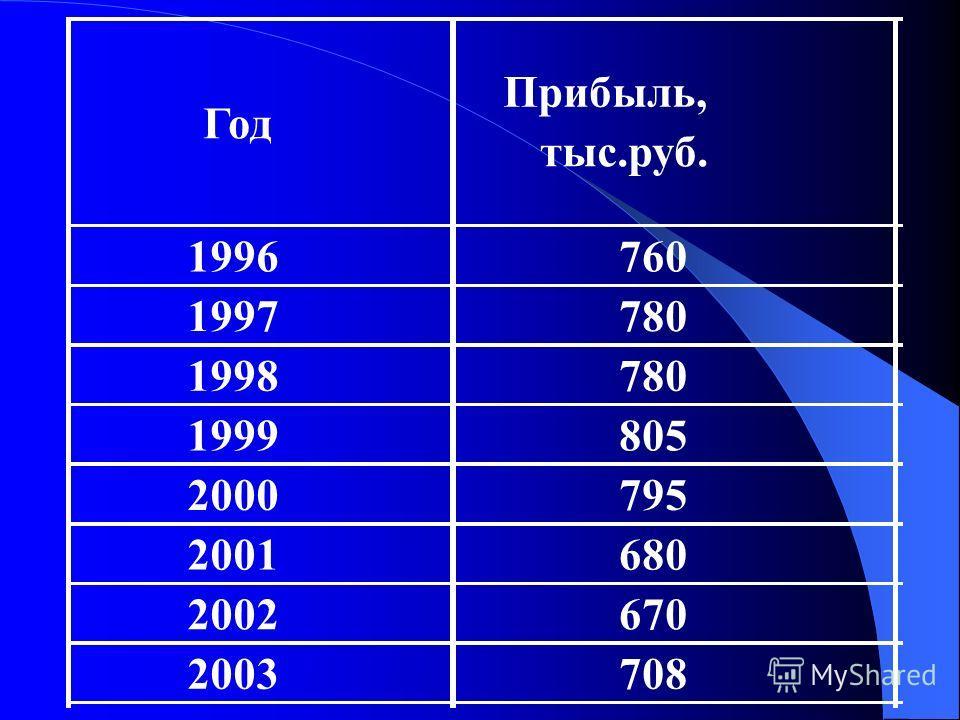 Год Прибыль, тыс.руб. 1996760 1997780 1998780 1999805 2000795 2001680 2002670 2003708