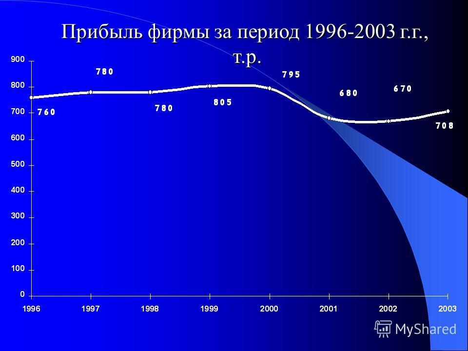 Прибыль фирмы за период 1996-2003 г.г., т.р.