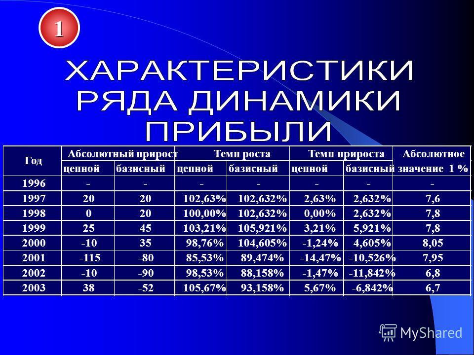 1 цепнойбазисныйцепнойбазисныйцепнойбазисный 1996------- 199720 102,63%102,632%2,63%2,632%7,6 1998020100,00%102,632%0,00%2,632%7,8 19992545103,21%105,921%3,21%5,921%7,8 2000-103598,76%104,605%-1,24%4,605%8,05 2001-115-8085,53%89,474%-14,47%-10,526%7,