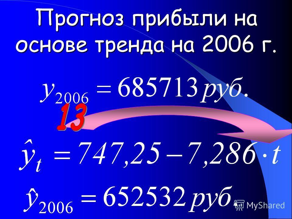 Прогноз прибыли на основе тренда на 2006 г.