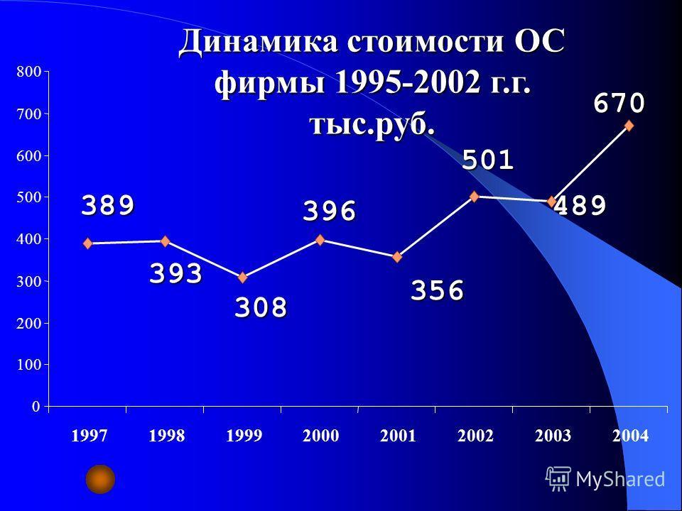 Динамика стоимости ОС фирмы 1995-2002 г.г. тыс.руб. 389 393 308 396 356 501 489 670 0 100 200 300 400 500 600 700 800 19971998199920002001200220032004