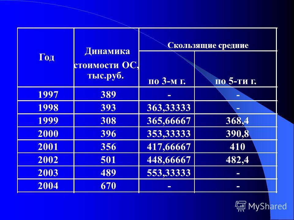 по 3-м г.по 5-ти г. 1997389-- 1998393363,33333- 1999308365,66667368,4 2000396353,33333390,8 2001356417,66667410 2002501448,66667482,4 2003489553,33333- 2004670-- Год Скользящие средние Динамика стоимости ОС, тыс.руб.