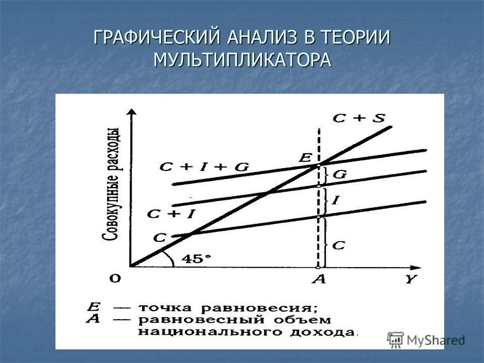 ГРАФИЧЕСКИЙ АНАЛИЗ В ТЕОРИИ МУЛЬТИПЛИКАТОРА