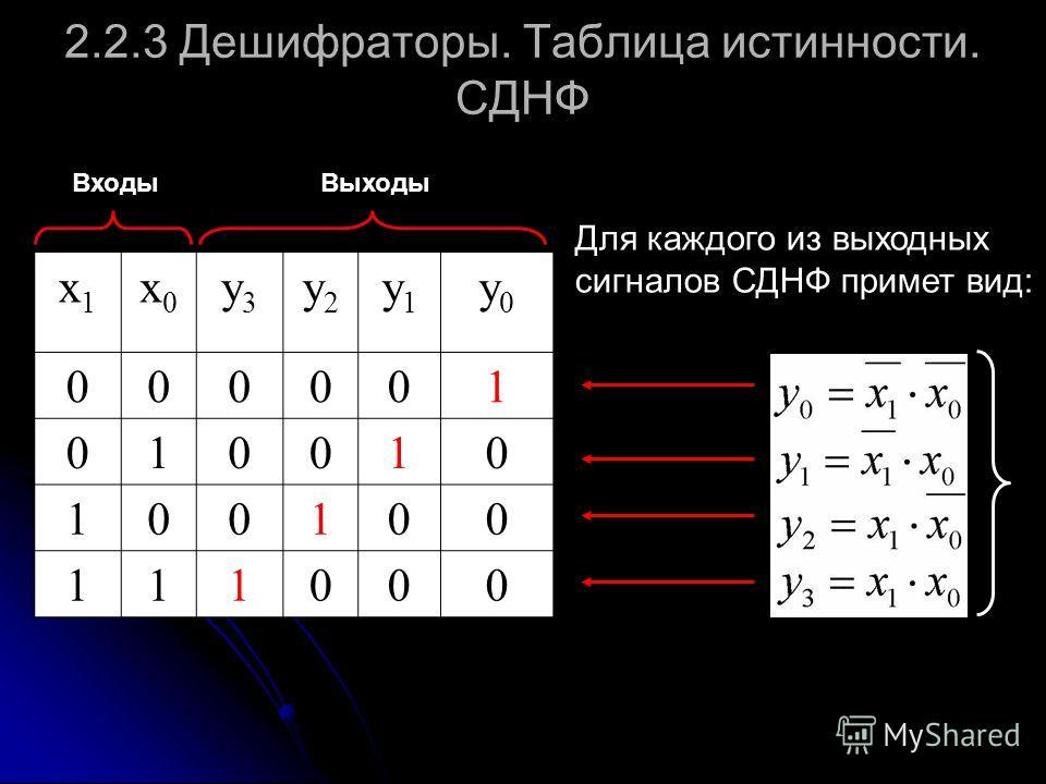 2.2.3 Дешифраторы. Таблица истинности. СДНФ x1x1 x0x0 y3y3 y2y2 y1y1 y0y0 000001 010010 100100 111000 ВходыВыходы Для каждого из выходных сигналов СДНФ примет вид: