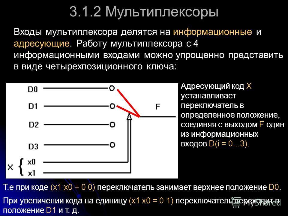 3.1.2 Мультиплексоры Входы мультиплексора делятся на информационные и адресующие. Работу мультиплексора с 4 информационными входами можно упрощенно представить в виде четырехпозиционного ключа: Адресующий код X устанавливает переключатель в определен