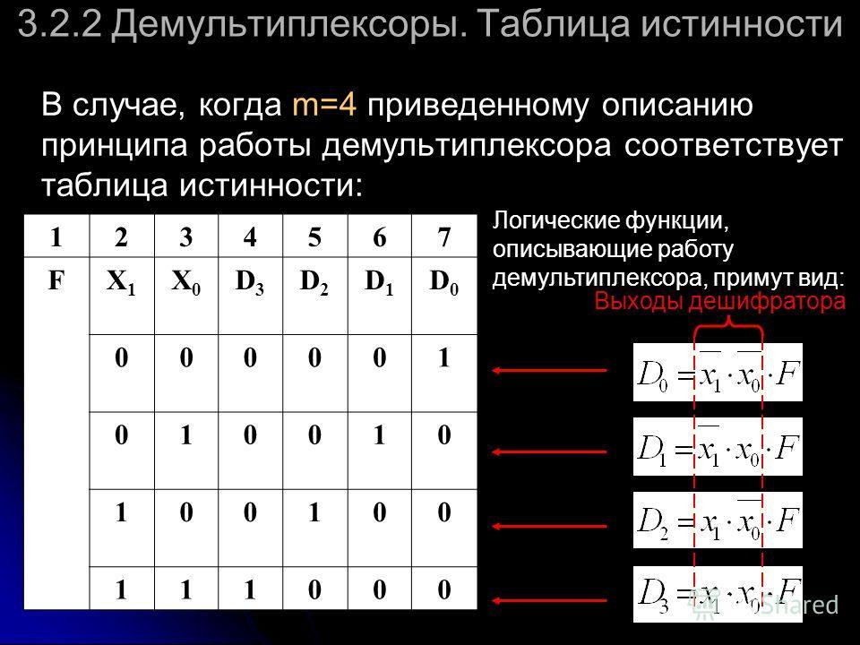 3.2.2 Демультиплексоры. Таблица истинности В случае, когда m=4 приведенному описанию принципа работы демультиплексора соответствует таблица истинности: 1234567 FX1X1 X0X0 D3D3 D2D2 D1D1 D0D0 000001 010010 100100 111000 Логические функции, описывающие