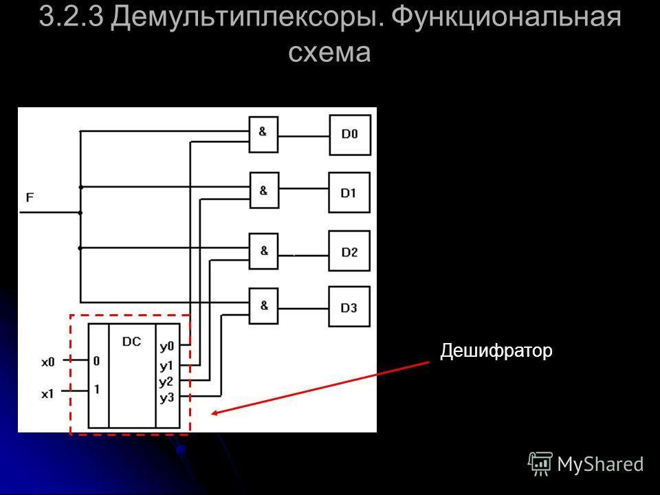 3.2.3 Демультиплексоры. Функциональная схема Дешифратор