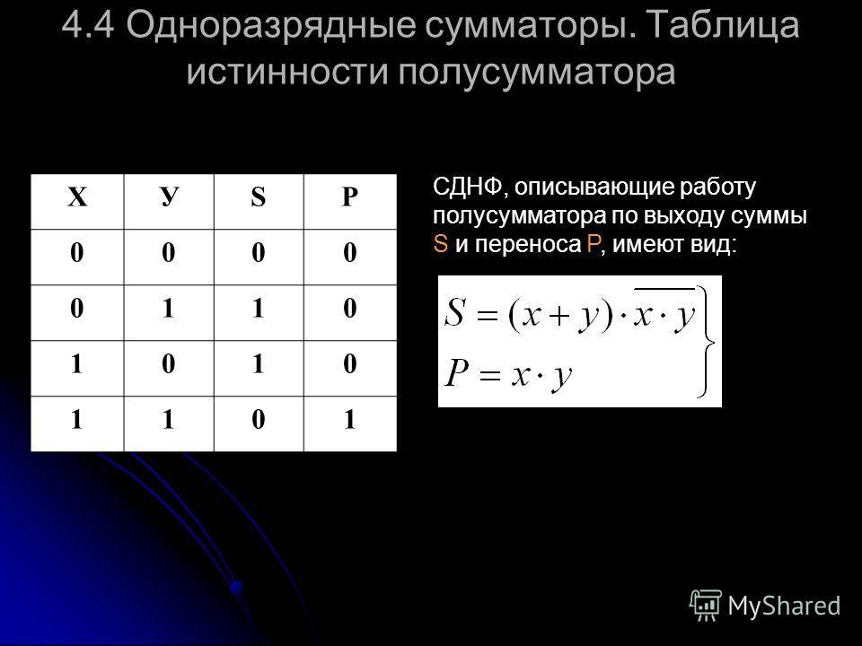 4.4 Одноразрядные сумматоры. Таблица истинности полусумматора XУSP 0000 0110 1010 1101 СДНФ, описывающие работу полусумматора по выходу суммы S и переноса P, имеют вид: