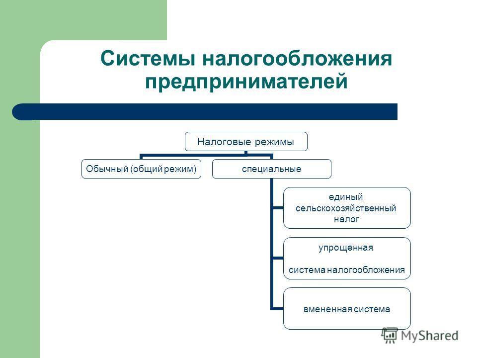 Системы налогообложения предпринимателей Налоговые режимы Обычный (общий режим)специальные единый сельскохозяйственный налог упрощенная система налогообложения вмененная система