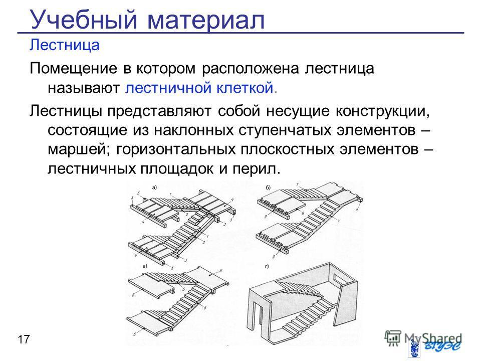 Учебный материал Лестница Помещение в котором расположена лестница называют лестничной клеткой. Лестницы представляют собой несущие конструкции, состоящие из наклонных ступенчатых элементов – маршей; горизонтальных плоскостных элементов – лестничных
