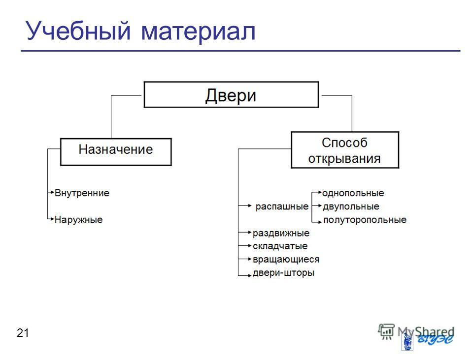 Учебный материал 21