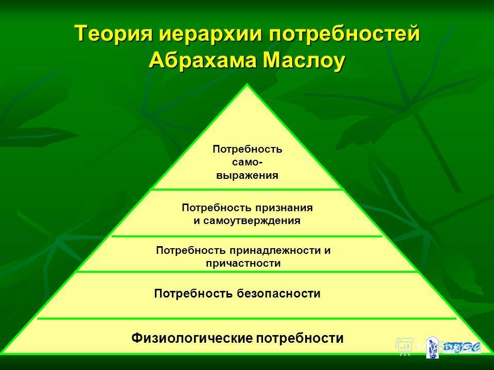 Теория иерархии потребностей Абрахама Маслоу Физиологические потребности Потребность безопасности Потребность принадлежности и причастности Потребность признания и самоутверждения Потребность само- выражения