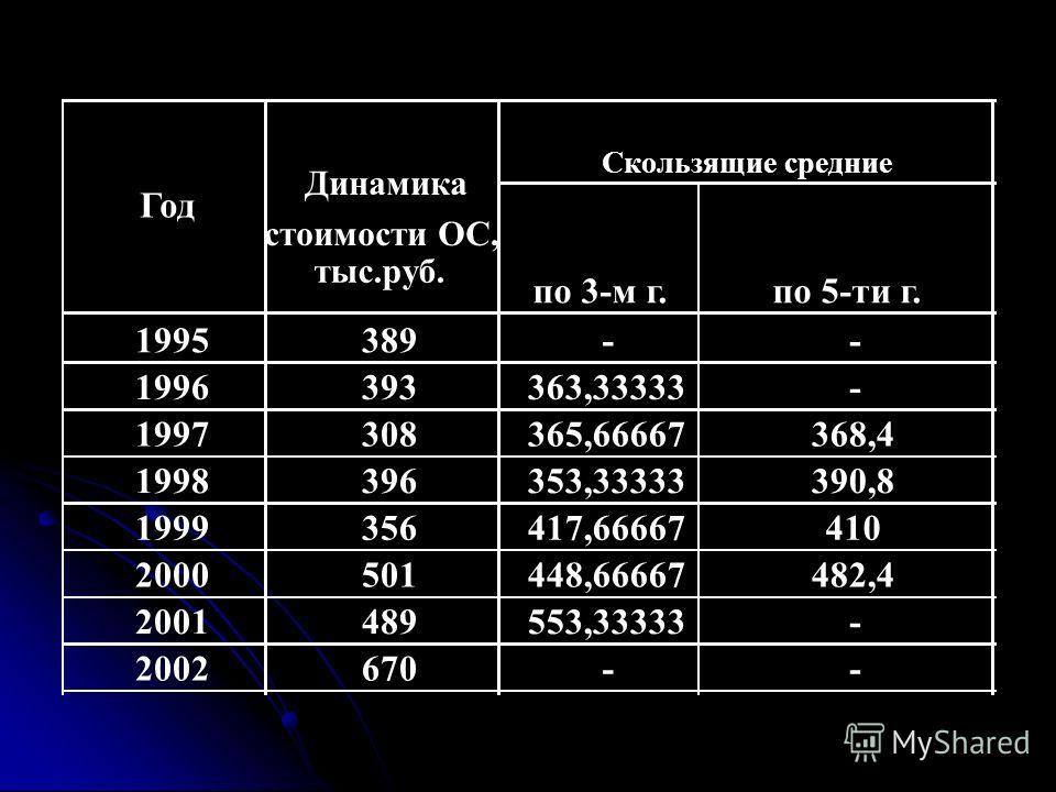 Год Динамика стоимости ОС, тыс.руб. Период средние уровни по 2-м годам 1995389 1996393 1997308 1998396 1999356 2000501 2001489 2002670 1995-1996 1997-1998 1999-2000 2001-2002 391 352 428,5 579,5