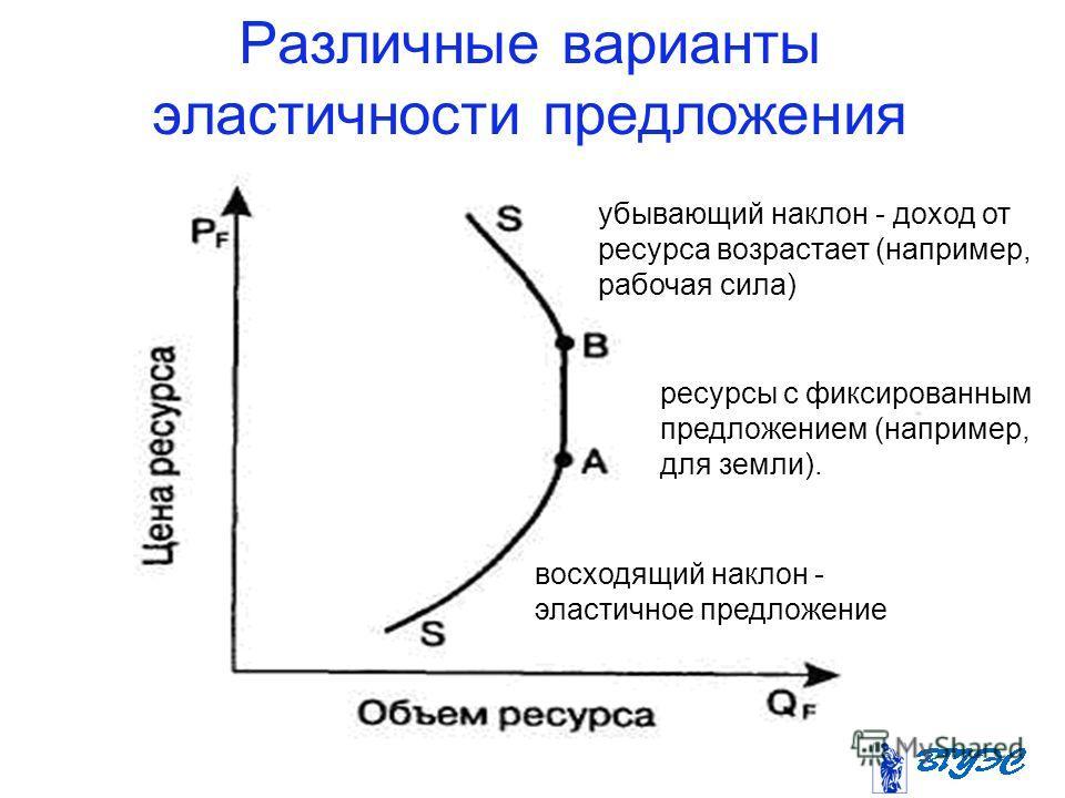 Различные варианты эластичности предложения ресурсов ресурсы с фиксированным предложением (например, для земли). убывающий наклон - доход от ресурса возрастает (например, рабочая сила) восходящий наклон - эластичное предложение