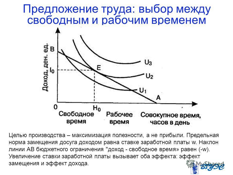 Предложение труда: выбор между свободным и рабочим временем Целью производства – максимизация полезности, а не прибыли. Предельная норма замещения досуга доходом равна ставке заработной платы w. Наклон линии АВ бюджетного ограничения