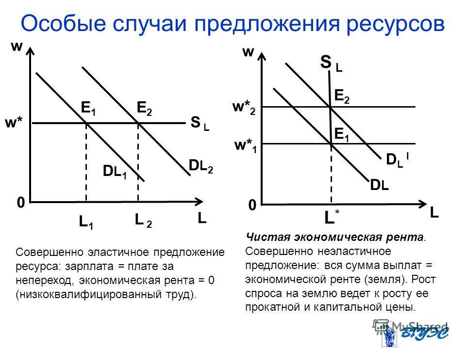Особые случаи предложения ресурсов w w* 0 L1L1 L 2 E1E1 E2E2 DL1DL1 DL2DL2 S L w 0 L L*L* w* 1 w* 2 D L l DLDL S L E1E1 E2E2 Совершенно эластичное предложение ресурса: зарплата = плате за непереход, экономическая рента = 0 (низкоквалифицированный тру