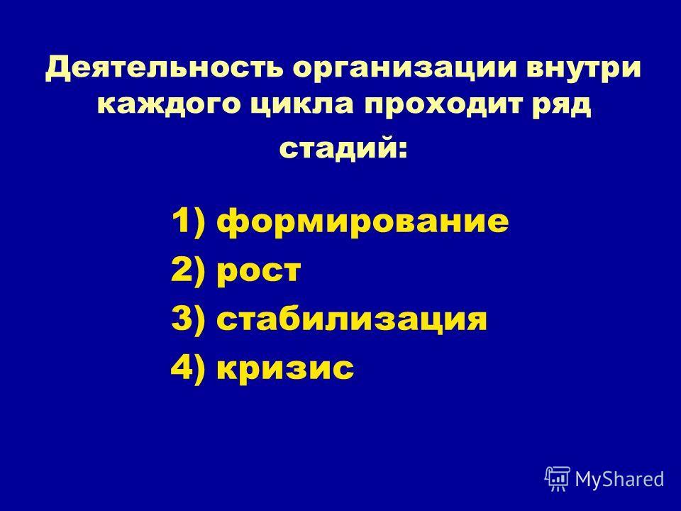 Деятельность организации внутри каждого цикла проходит ряд стадий: 1)формирование 2)рост 3)стабилизация 4)кризис