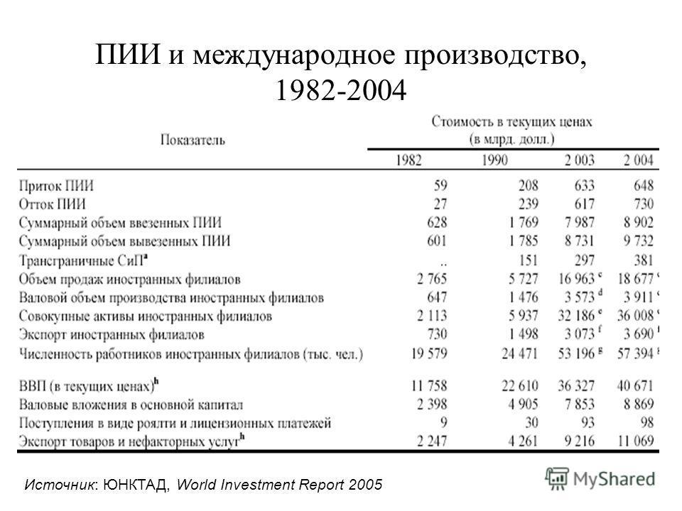 ПИИ и международное производство, 1982-2004 Источник: ЮНКТАД, World Investment Report 2005