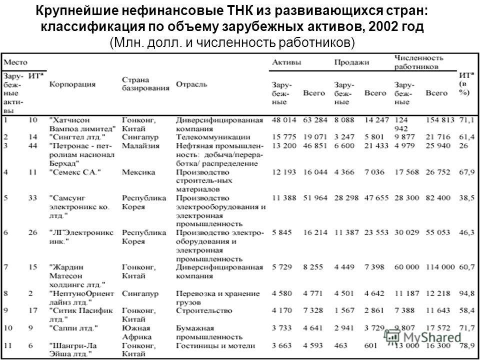 Крупнейшие нефинансовые ТНК из развивающихся стран: классификация по объему зарубежных активов, 2002 год (Млн. долл. и численность работников)