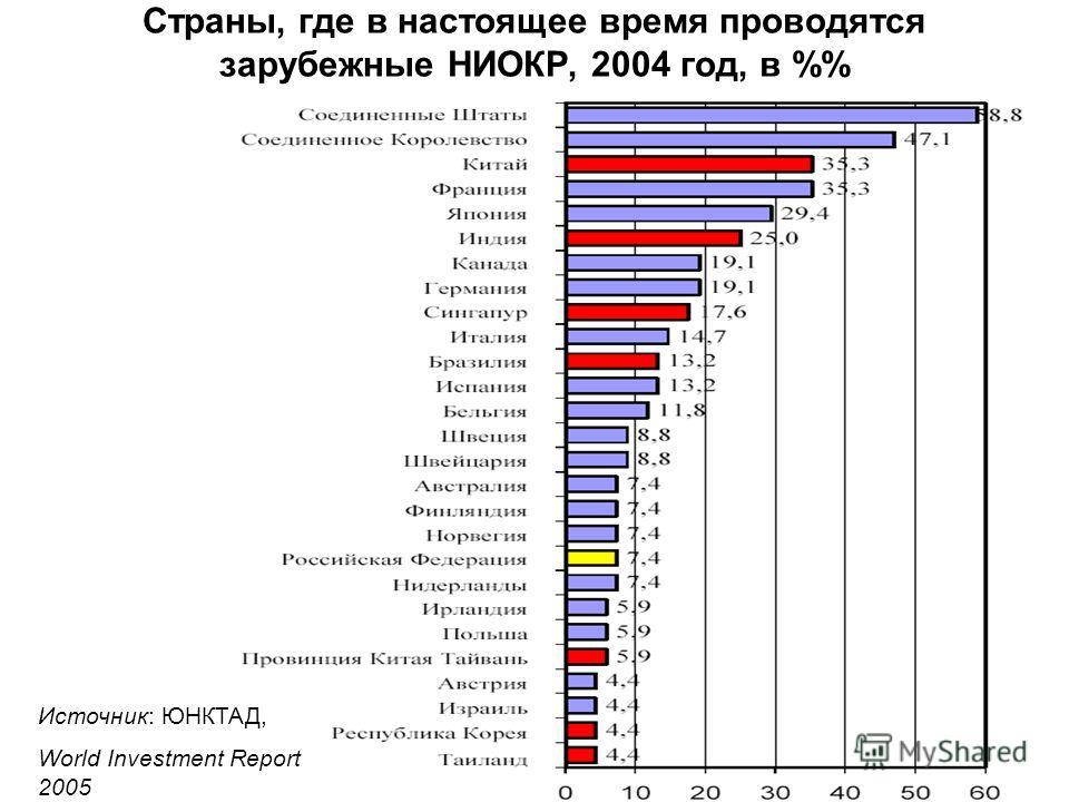 Страны, где в настоящее время проводятся зарубежные НИОКР, 2004 год, в % Источник: ЮНКТАД, World Investment Report 2005