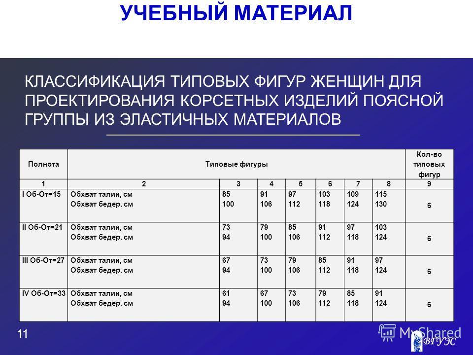 КЛАССИФИКАЦИЯ ТИПОВЫХ ФИГУР ЖЕНЩИН ДЛЯ ПРОЕКТИРОВАНИЯ КОРСЕТНЫХ ИЗДЕЛИЙ ПОЯСНОЙ ГРУППЫ ИЗ ЭЛАСТИЧНЫХ МАТЕРИАЛОВ 11 УЧЕБНЫЙ МАТЕРИАЛ ПолнотаТиповые фигуры Кол-во типовых фигур 123456789 I Об-От=15 Обхват талии, см Обхват бедер, см 85 100 91 106 97 112