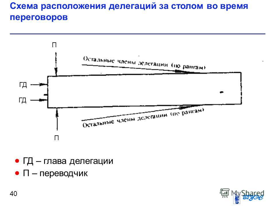 ГД – глава делегации П – переводчик Схема расположения делегаций за столом во время переговоров 40 ГД П П