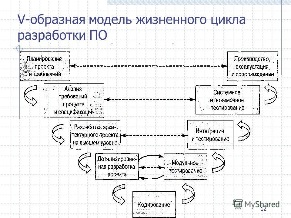 12 V-образная модель жизненного цикла разработки ПО