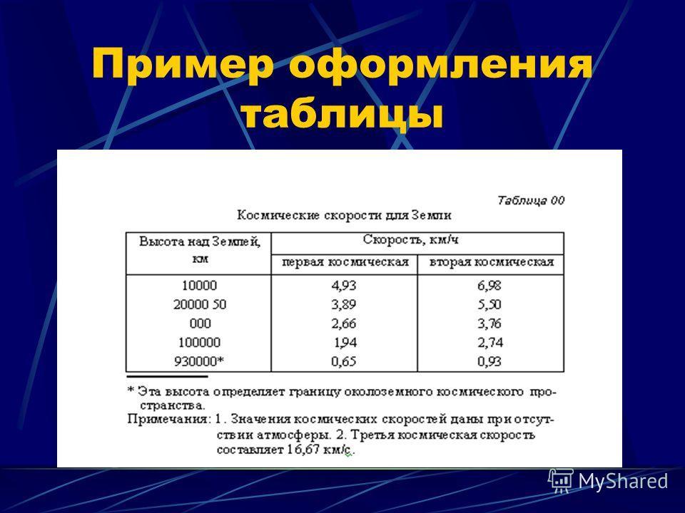 Пример оформления таблицы