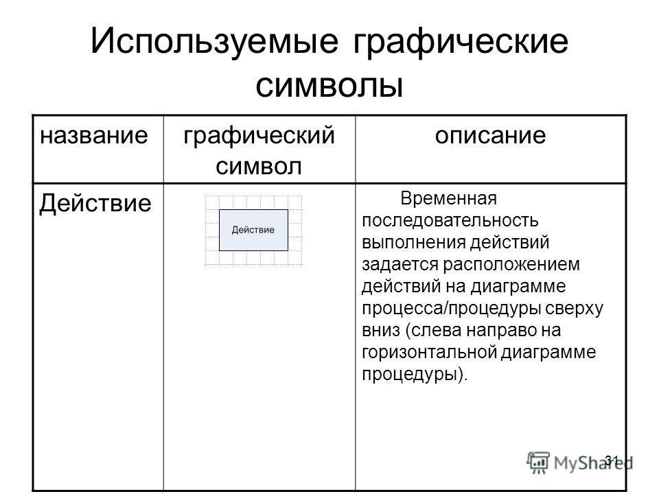 31 Используемые графические символы названиеграфический символ описание Действие Временная последовательность выполнения действий задается расположением действий на диаграмме процесса/процедуры сверху вниз (слева направо на горизонтальной диаграмме п