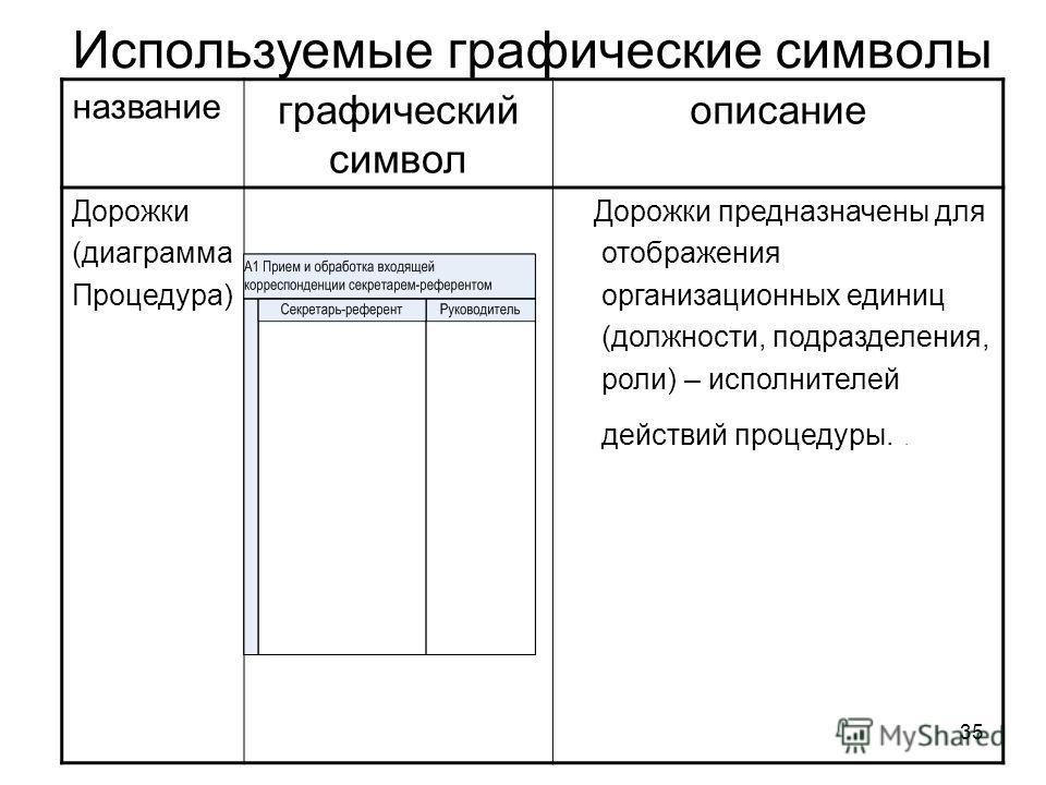 35 Используемые графические символы название графический символ описание Дорожки (диаграмма Процедура) Дорожки предназначены для отображения организационных единиц (должности, подразделения, роли) – исполнителей действий процедуры..
