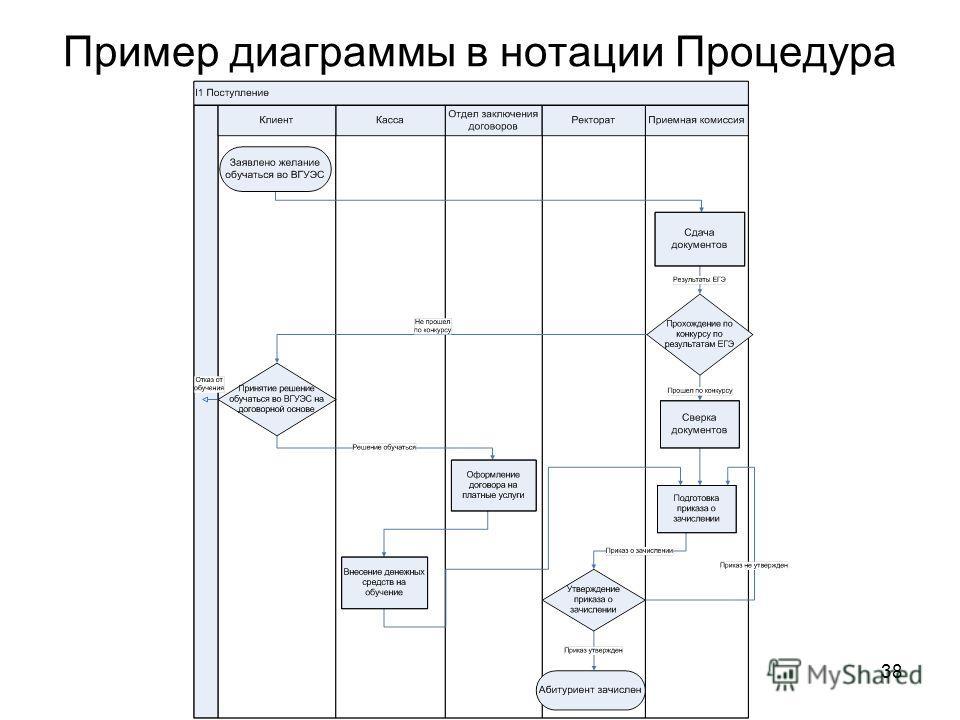 38 Пример диаграммы в нотации Процедура