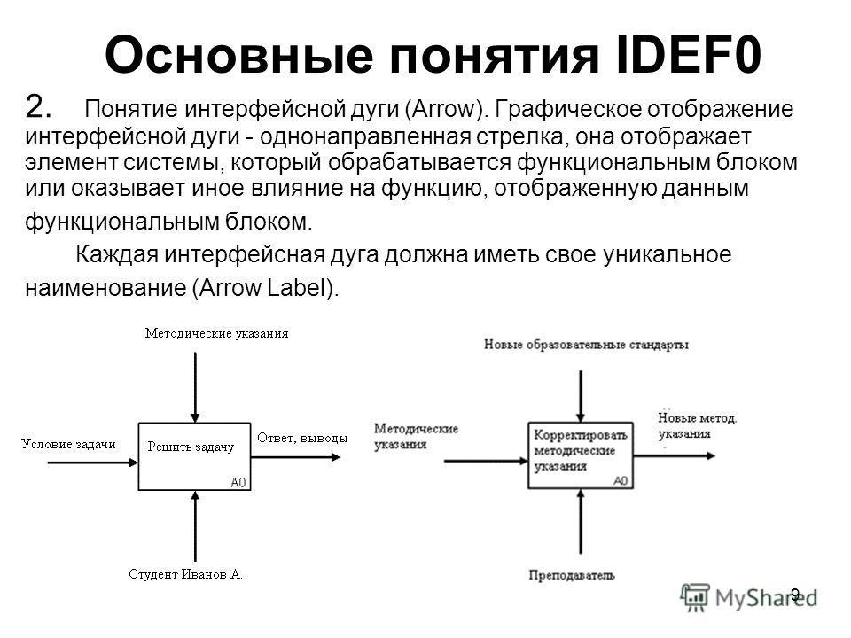 9 Основные понятия IDEF0 2. Понятие интерфейсной дуги (Arrow). Графическое отображение интерфейсной дуги - однонаправленная стрелка, она отображает элемент системы, который обрабатывается функциональным блоком или оказывает иное влияние на функцию, о