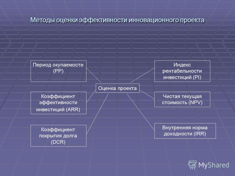 Методы оценки эффективности инновационного проекта Оценка проекта Период окупаемости (РР) Коэффициент эффективности инвестиций (ARR) Коэффициент покрытия долга (DCR) Индекс рентабельности инвестиций (PI) Чистая текущая стоимость (NPV) Внутренняя норм