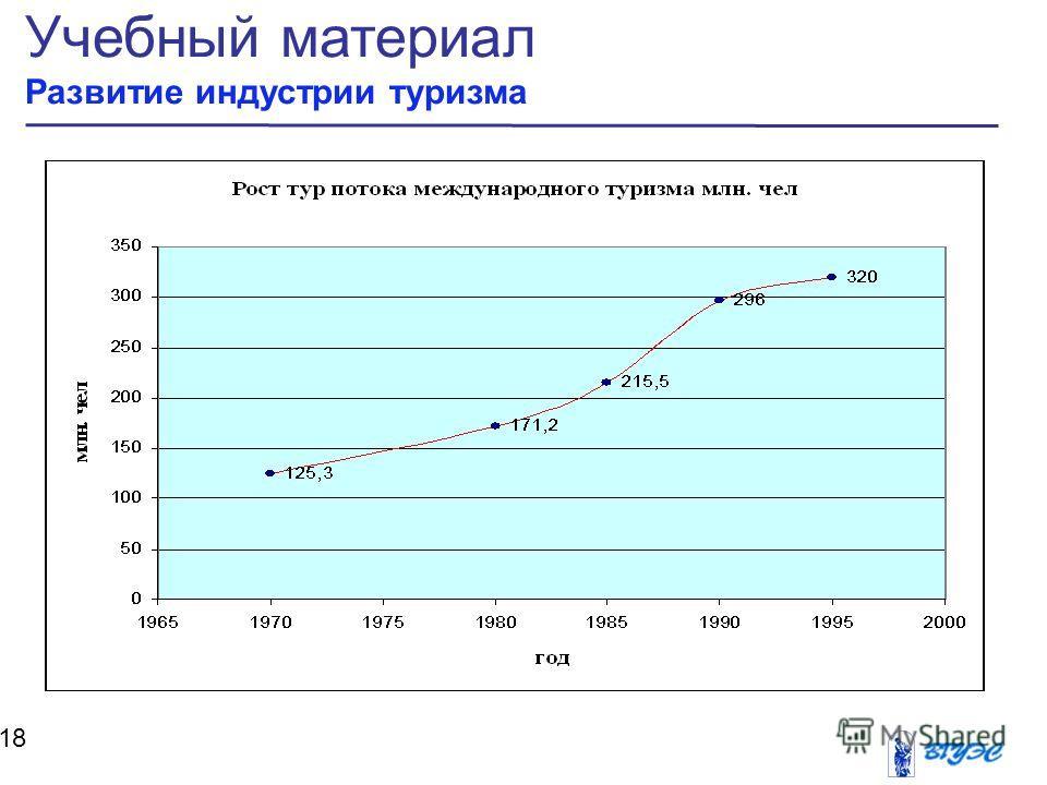 Учебный материал Развитие индустрии туризма 18