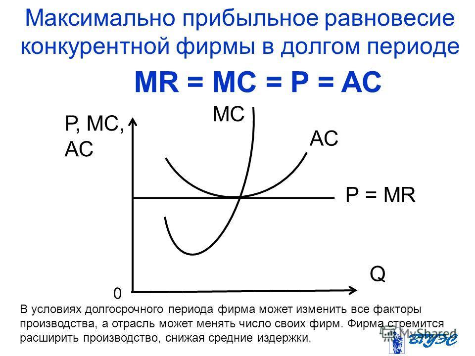 Максимально прибыльное равновесие конкурентной фирмы в долгом периоде Р, МС, АС АС МС Р = МR Q 0 MR = MC = P = AC В условиях долгосрочного периода фирма может изменить все факторы производства, а отрасль может менять число своих фирм. Фирма стремится