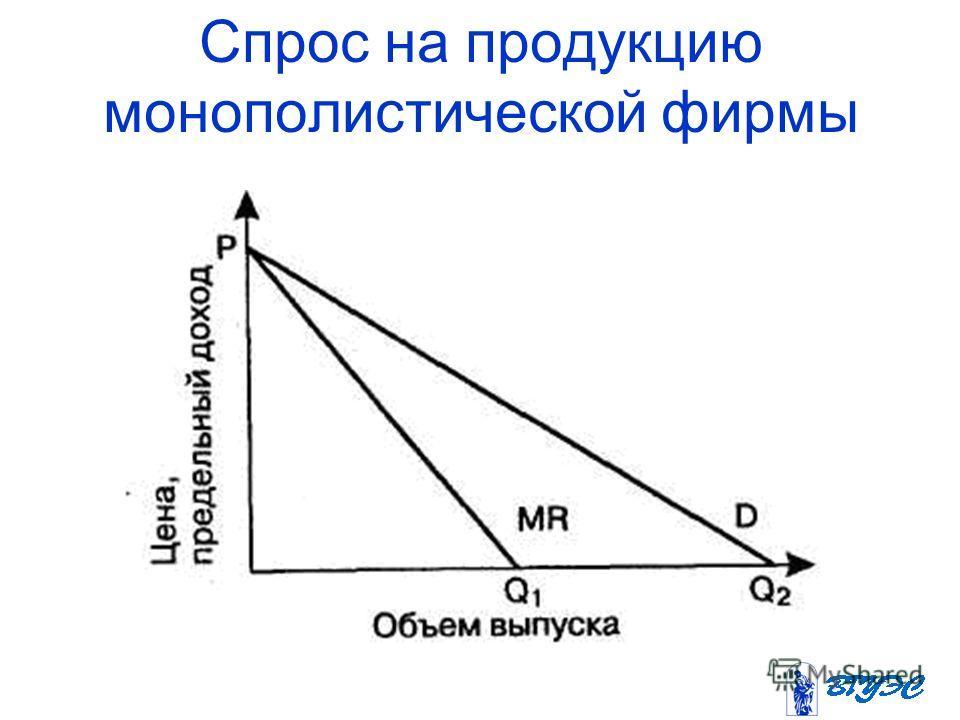 Спрос на продукцию монополистической фирмы