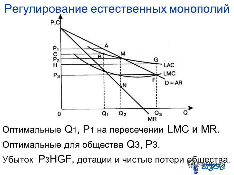 Регулирование естественных монополий Оптимальные Q 1, P 1 на пересечении LMC и MR. Оптимальные для общества Q 3, P 3. Убыток P 3 HGF, дотации и чистые потери общества.