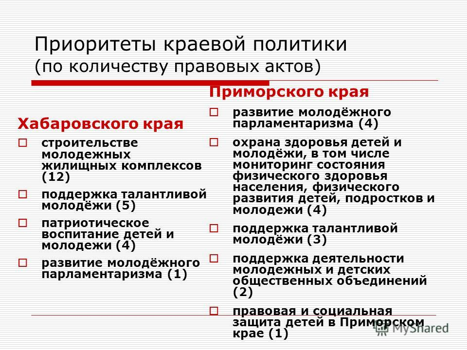 Приоритеты краевой политики (по количеству правовых актов) Хабаровского края строительстве молодежных жилищных комплексов (12) поддержка талантливой молодёжи (5) патриотическое воспитание детей и молодежи (4) развитие молодёжного парламентаризма (1)