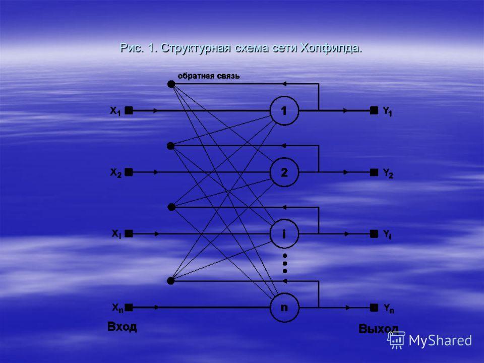 Рис. 1. Структурная схема сети Хопфилда.