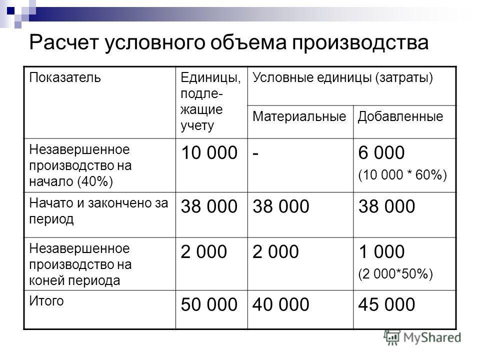 Расчет условного объема производства ПоказательЕдиницы, подле- жащие учету Условные единицы (затраты) МатериальныеДобавленные Незавершенное производство на начало (40%) 10 000-6 000 (10 000 * 60%) Начато и закончено за период 38 000 Незавершенное про