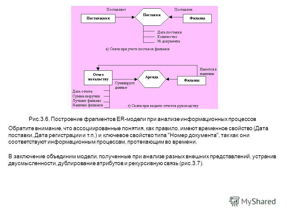 Рис.3.6. Построение фрагментов ER-модели при анализе информационных процессов Обратите внимание, что ассоциированные понятия, как правило, имеют временное свойство (Дата поставки, Дата регистрации и т.п.) и ключевое свойство типа
