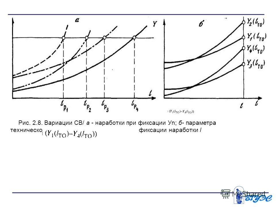 Рис. 2.8. Вариации СВ/ а - наработки при фиксации Уn; б- параметра технического состояния фиксации наработки l