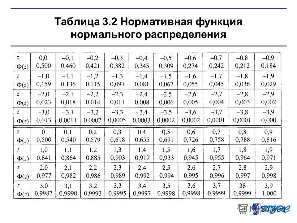 Таблица 3.2 Нормативная функция нормального распределения
