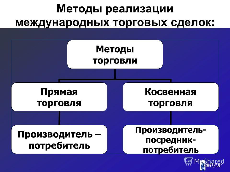 Методы реализации международных торговых сделок: Методы торговли Прямая торговля Производитель – потребитель Косвенная торговля Производитель- посредник- потребитель