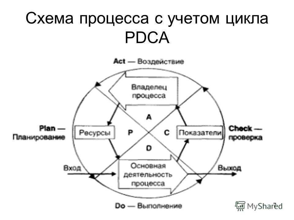 7 Схема процесса с учетом цикла PDCA