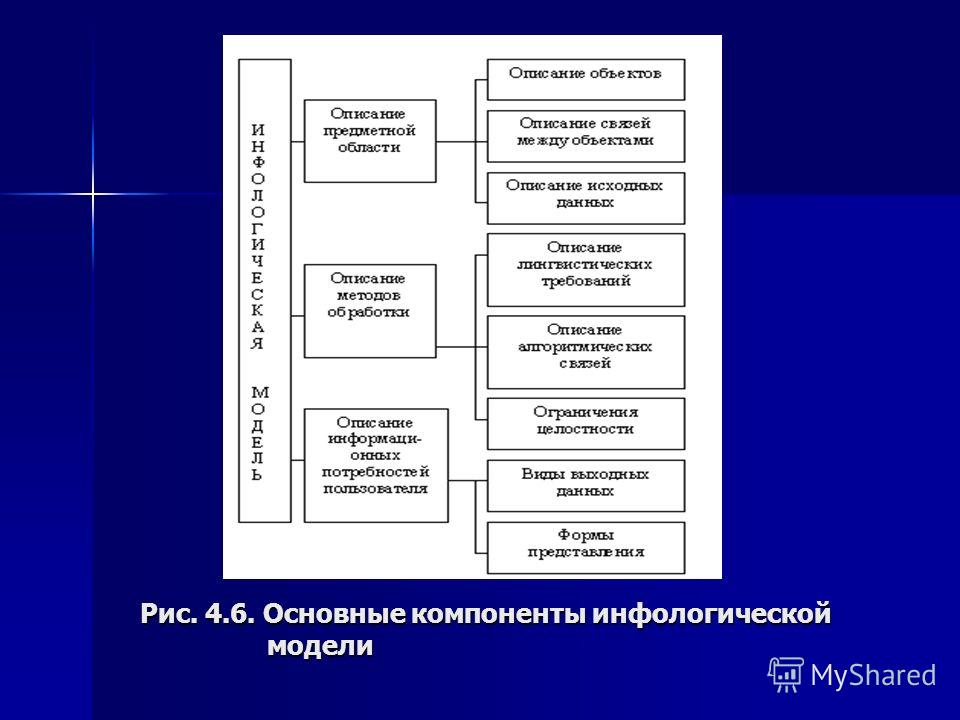 Рис. 4.6. Основные компоненты инфологической модели